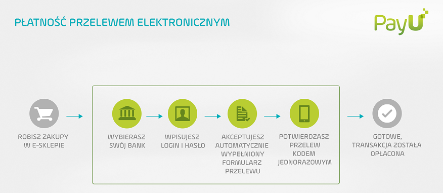 Infografika_przelew elektroniczny_kupujący_0